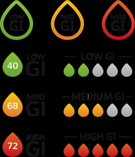 glycemic_index_diet