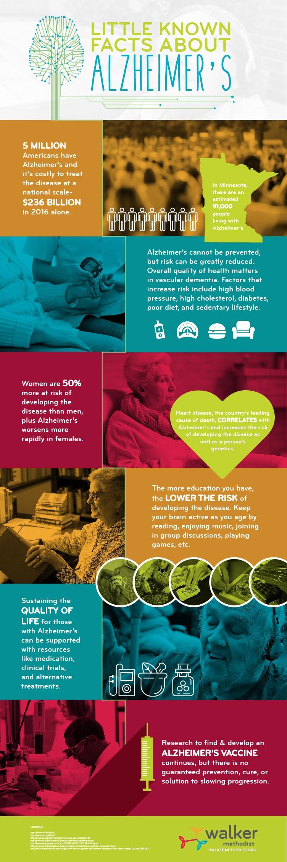 WALKER_Facts_About_Alzheimers-Final.jpg
