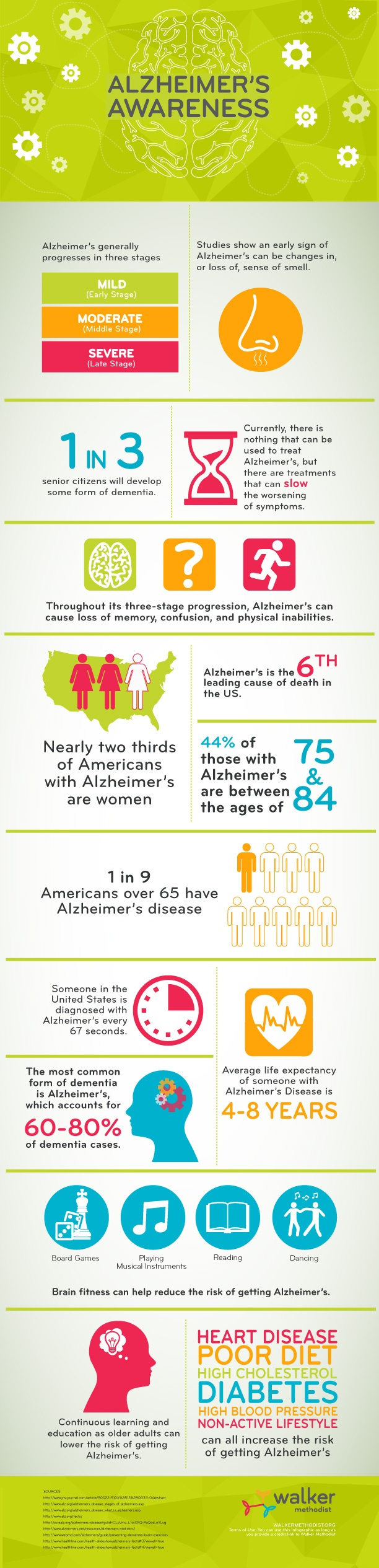 Facts About Alzheimer's